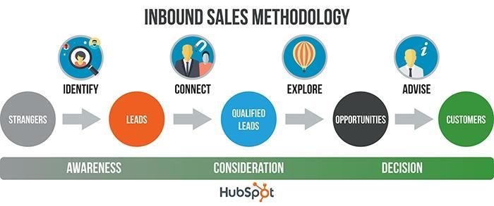 Inbound Marketing là gì? Cách vận dụng tạo phễu khách hàng giúp tăng doanh số 5
