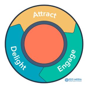 Inbound Marketing là gì? Cách vận dụng tạo phễu khách hàng giúp tăng doanh số 1
