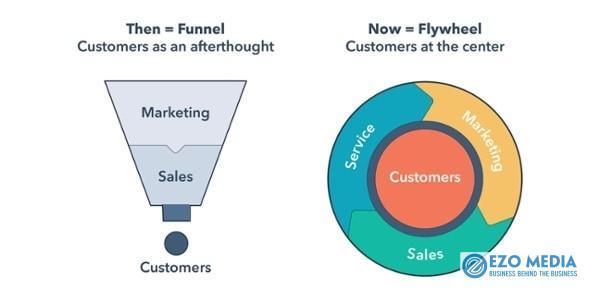 Inbound Marketing là gì? Cách vận dụng tạo phễu khách hàng giúp tăng doanh số 4