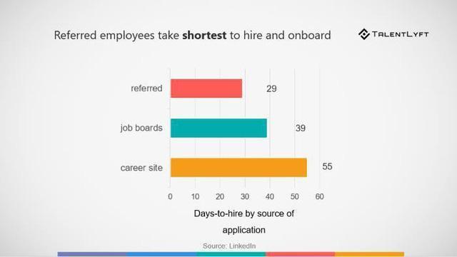 Xu hướng tuyển dụng giới thiệu nhân viên giúp doanh nghiệp tiết kiệm thời gian tuyển dụng nhất