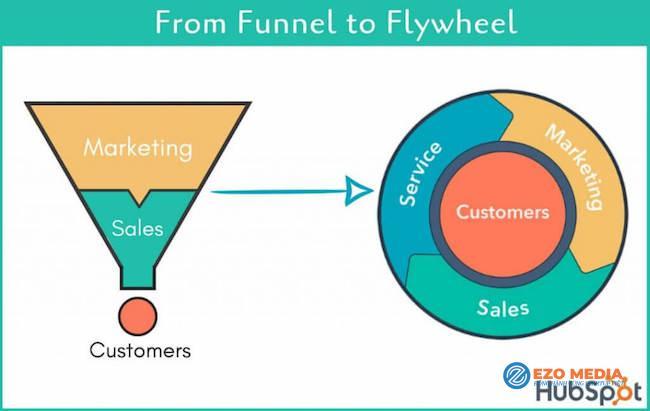 Chiến lược Marketing: Đã đến lúc cần tập trung mô hình Fly-wheel 1